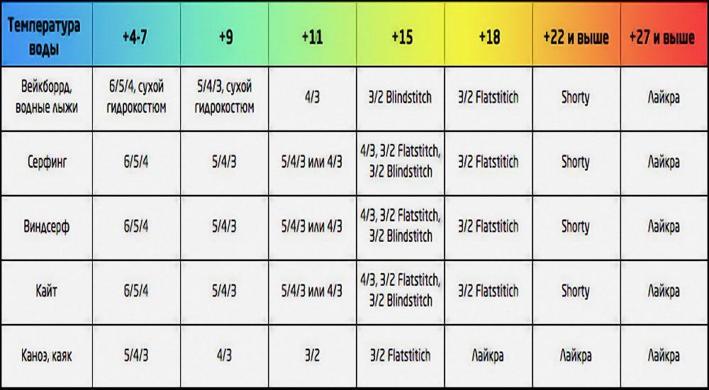таблица гидрокостюмов