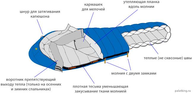 Таблица спальник кокон