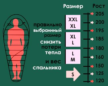 Выбор спальника по размеру весу