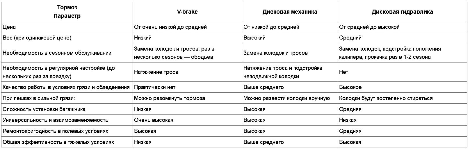 таблица сравнения тормозов на велосипед