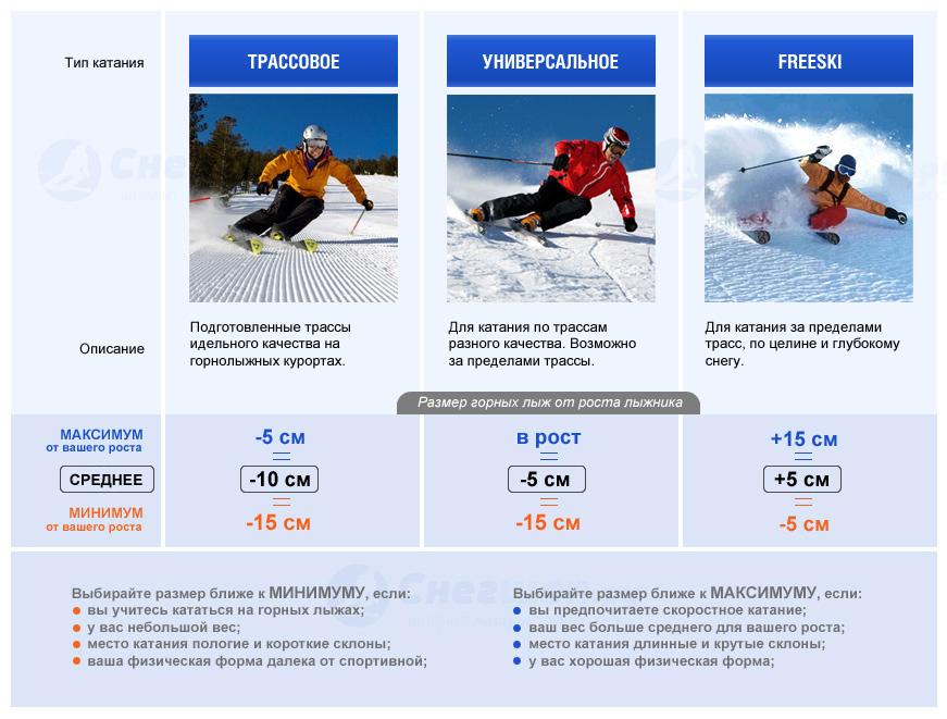 выбор ростовки горных лыж